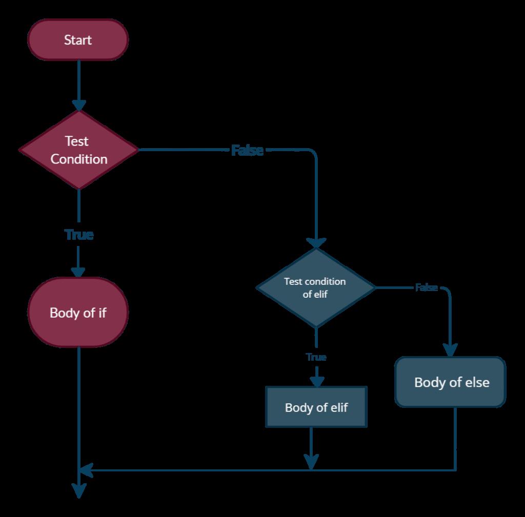 Python if elif else flowchart