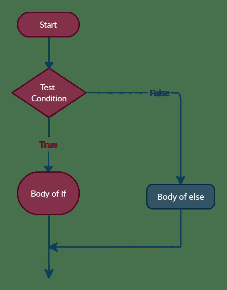 Python if else statement flowchart