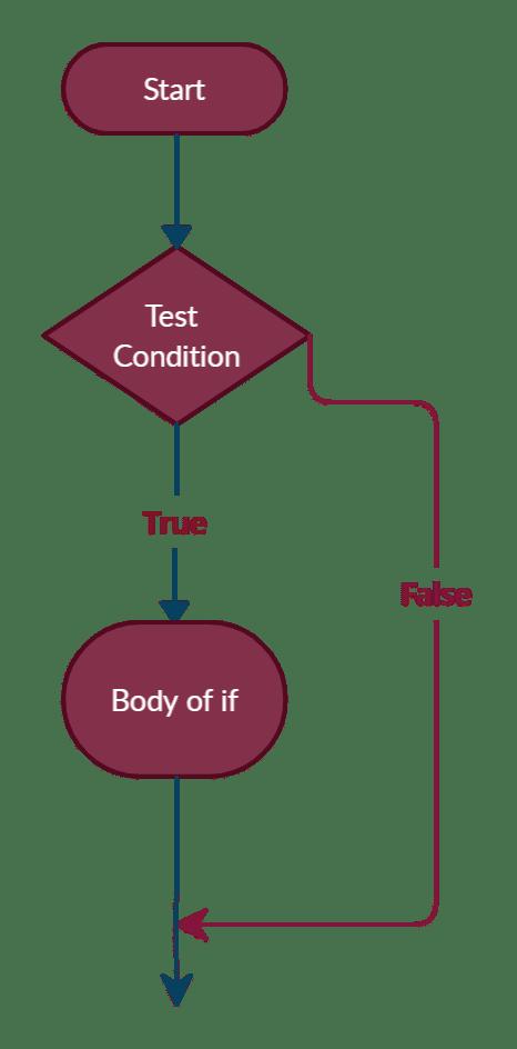 Python if statement flowchart