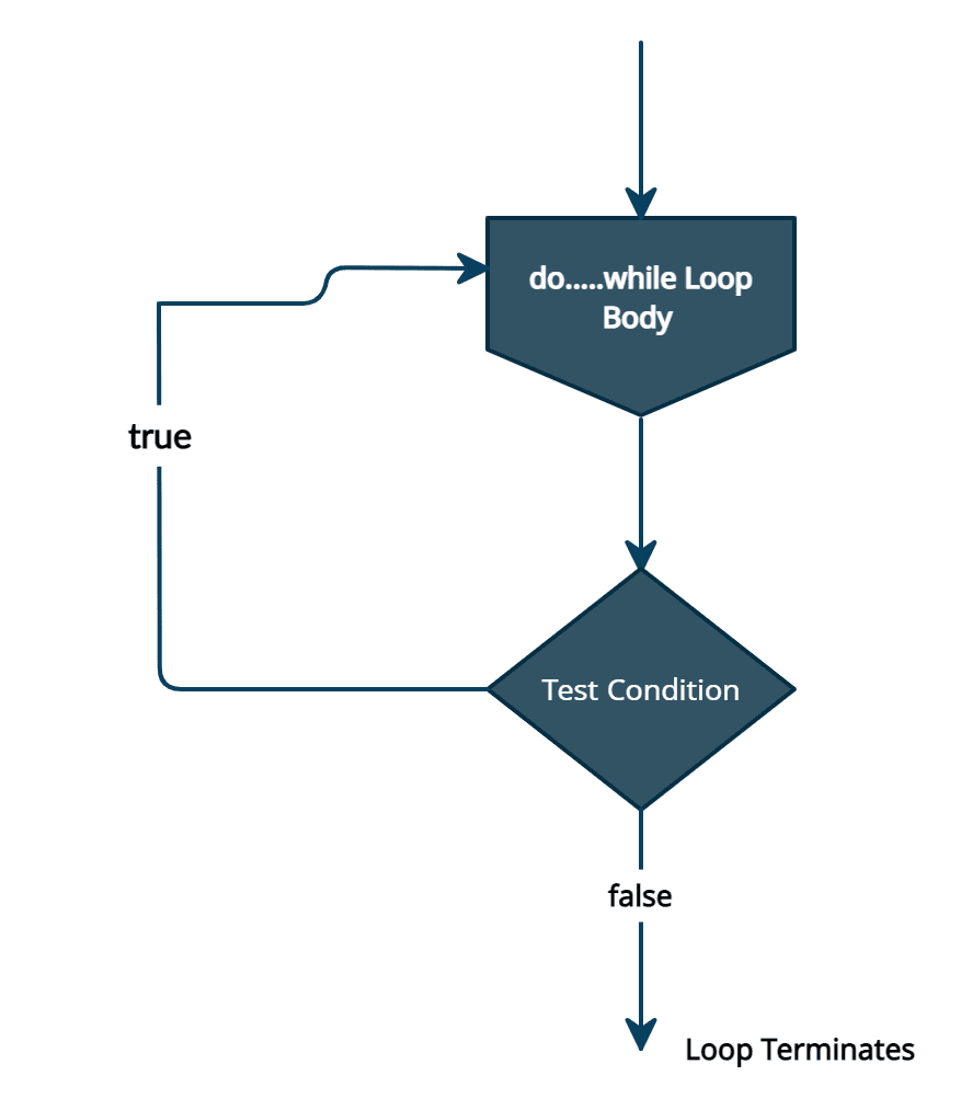 JavaScript do while loop flowchart