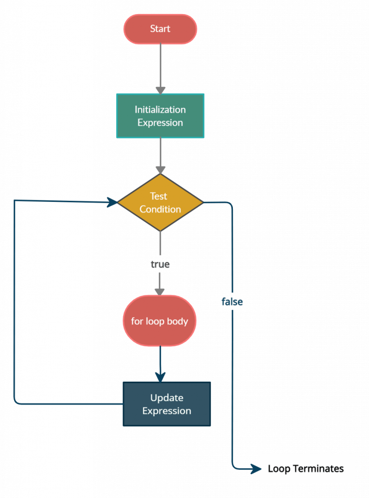 JavaScript for loop flowchart