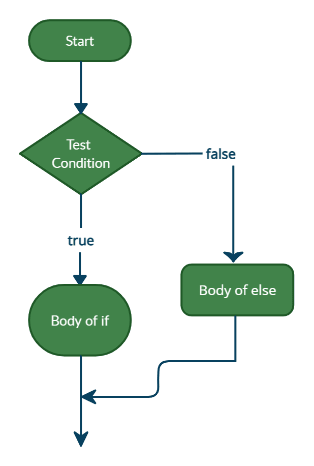 JavaScript if else statement flowchart