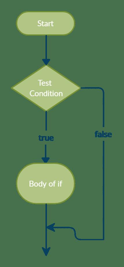 JavaScript if statement flowchart