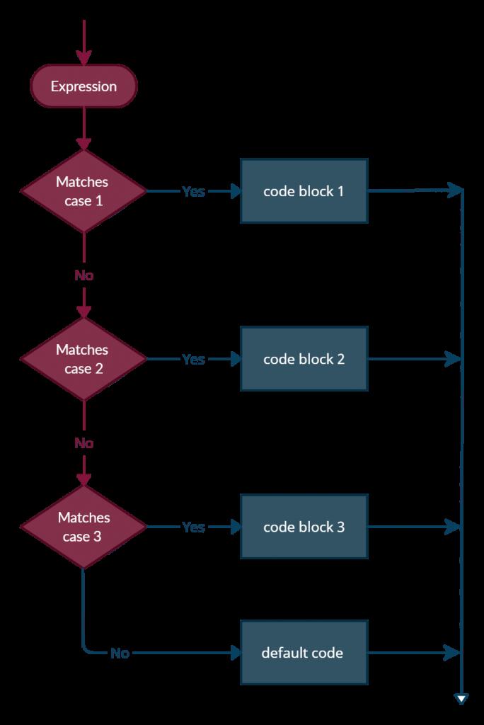 javascript switch statement flowchart