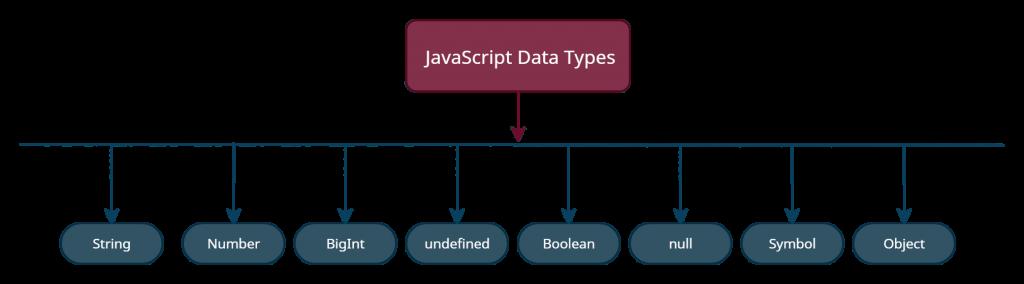 JavaScript Data Types